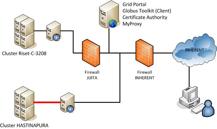 http://saylhendra.files.wordpress.com/2010/09/010-09-21_grid-ui-ac_infrastrukturtahap-1.jpg